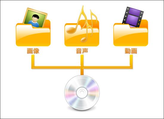 オーサリングイメージ図・画像、音声、映像を統合して、一つのソフトウェアをつくります。