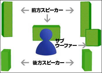 5.1チャンネルの前方正面、前方左右、後方左右に配置されたスピーカーと、サブウーファーの配置図